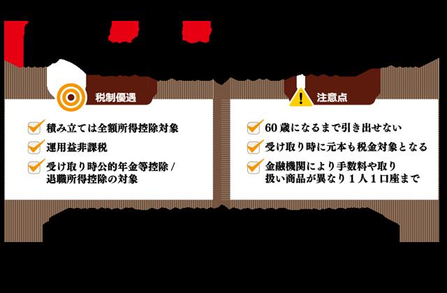 第6回 iDeCo(個人型確定拠出年金)