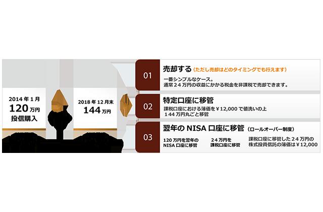 第5回 NISAのメリット・デメリット/活用法